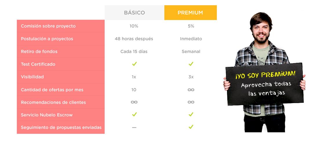 plan-premium-nubelo-mi-vida-freelance